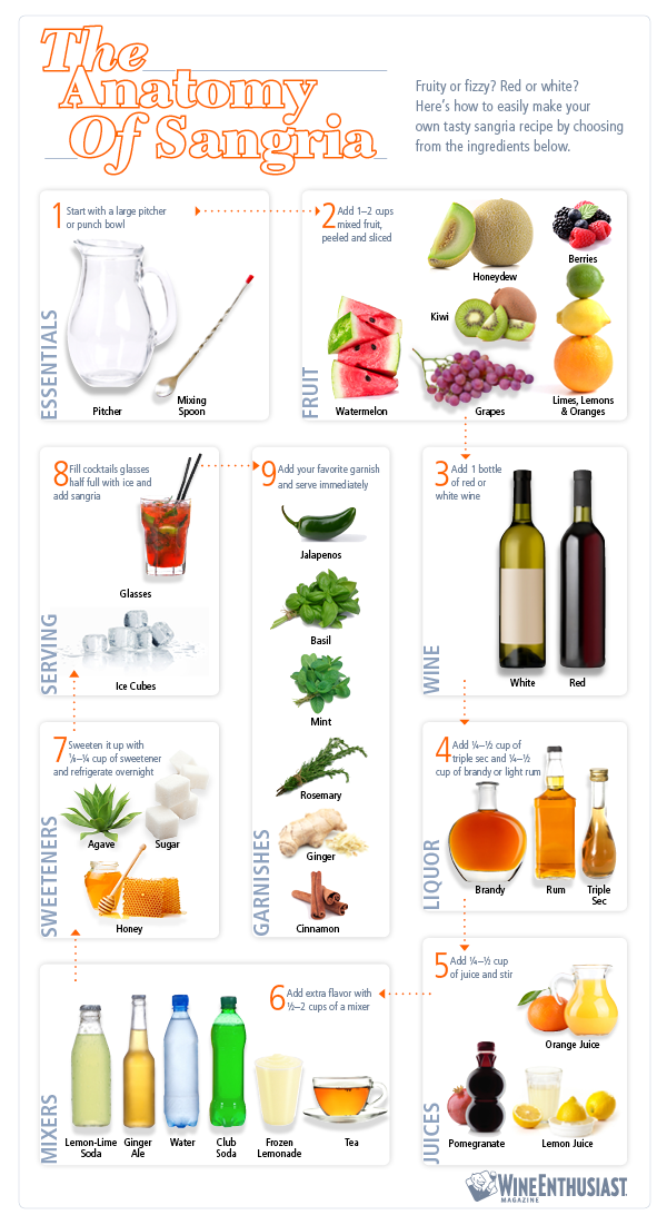 The Anatomy of Sangria - Ultimate Recipe for How to Make Sangria
