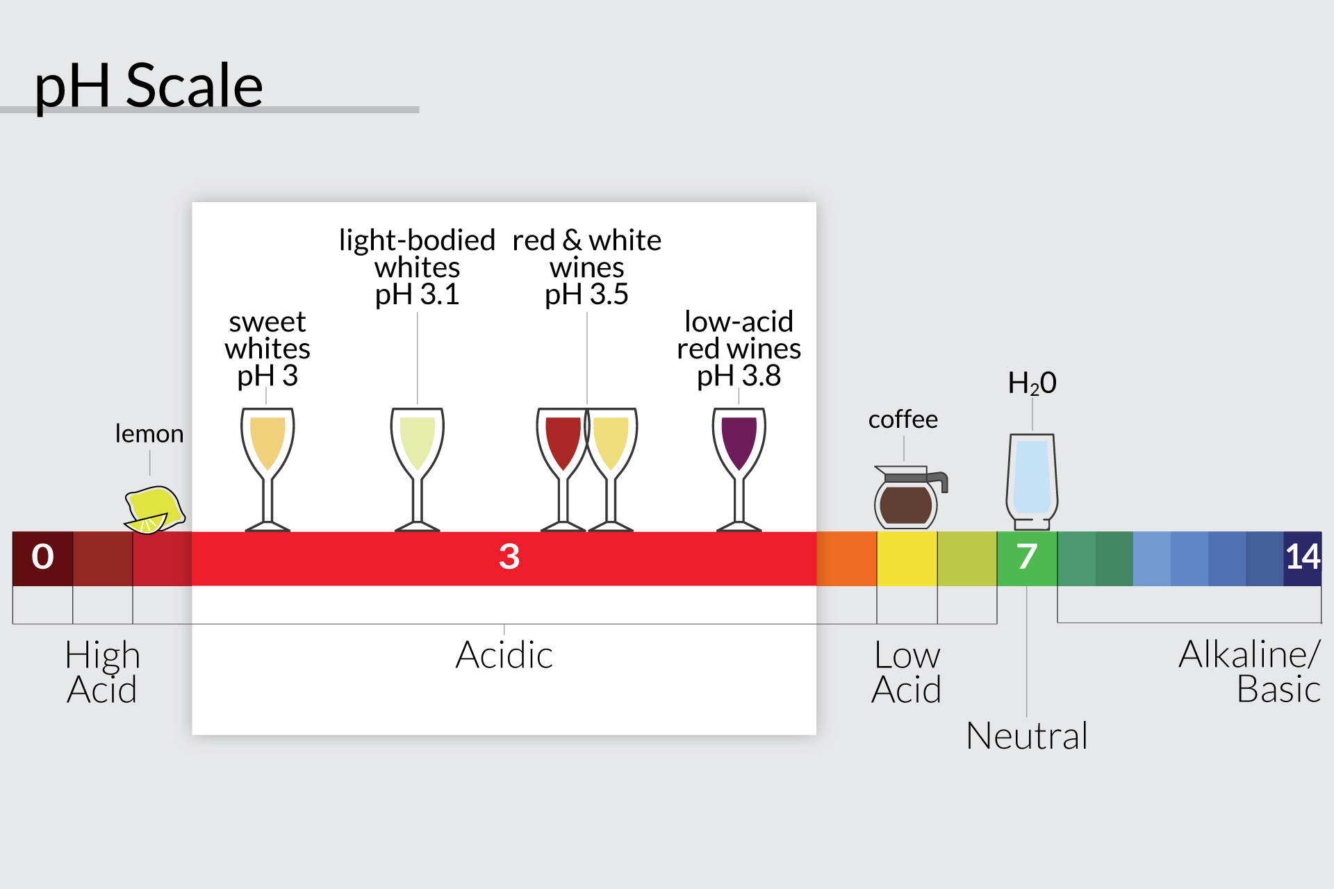 pH scale showing where lemons, wine, coffee and water are